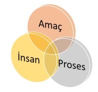amac-proses-insan